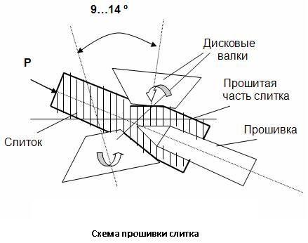 Схема прошивки слитка